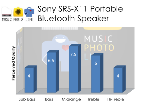 Sony SRS-X11 Audio Rating