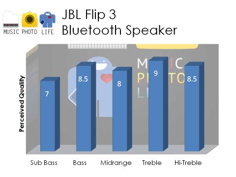 JBL Flip 3 Audio Rating by Chester Tan musicphotolife.com