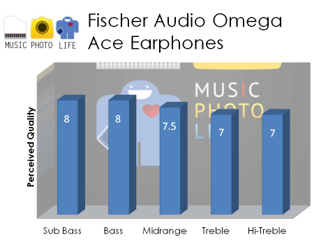 Fischer Audio Omega Ace Audio Rating by musicphotolife.com