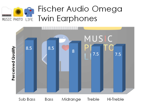 Fischer Audio Omega Twin Audio Rating by musicphotolife.com