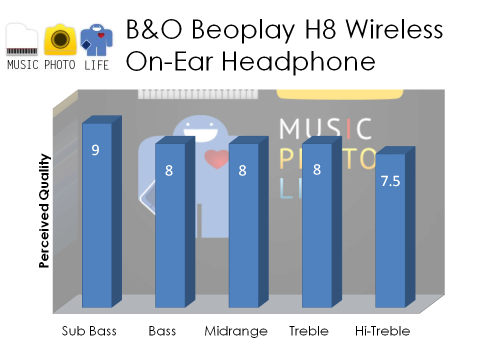 B&O Beoplay H8 audio rating by musicphotolife.com