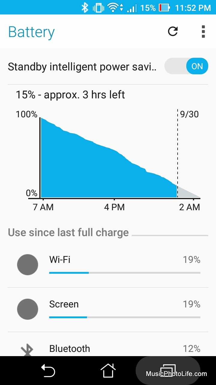 ASUS Zenfone 3 Max battery graph - review by musicphotolife.com
