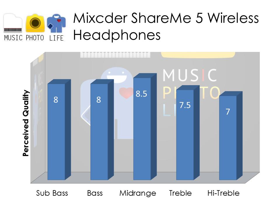 Mixcder ShareMe 5 audio rating by musicphotolife.com