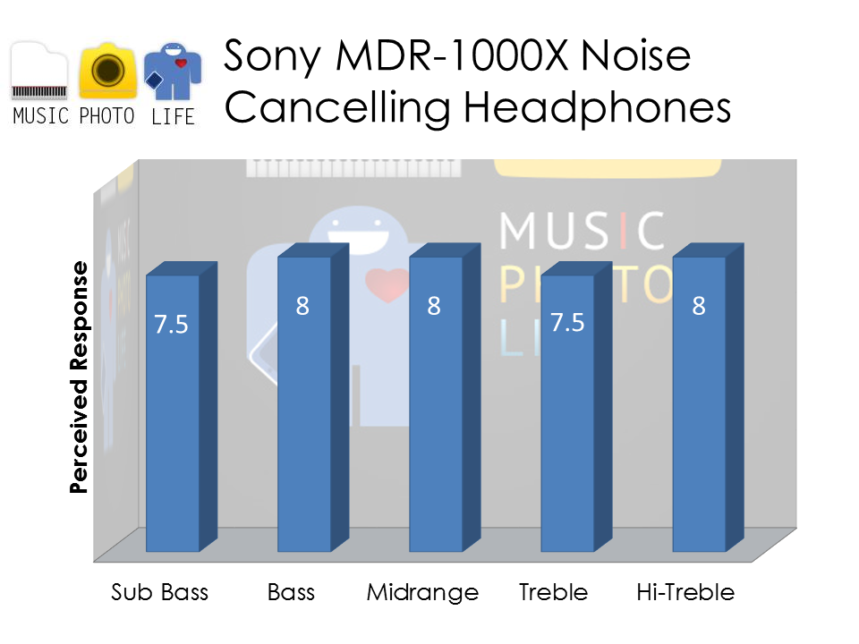 Sony MDR-1000X audio rating by musicphotolife.com