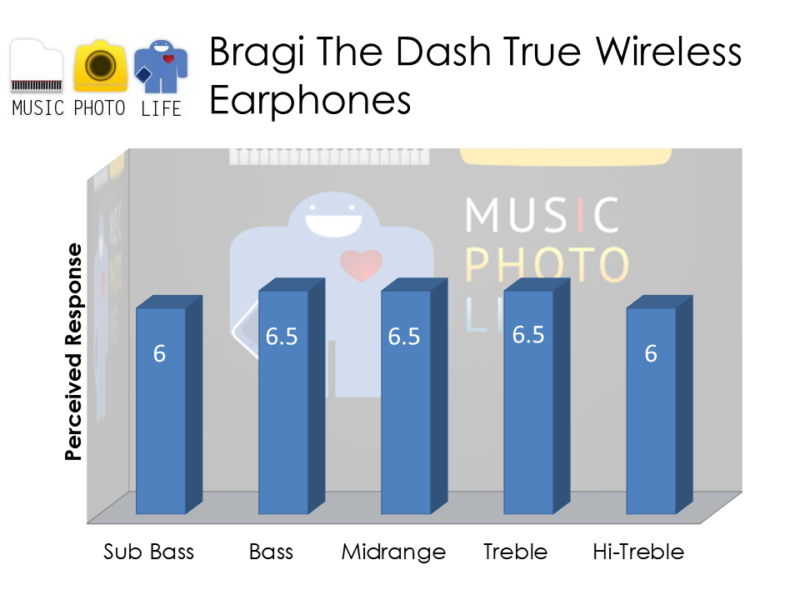 Bragi The Dash audio rating by musicphotolife.com