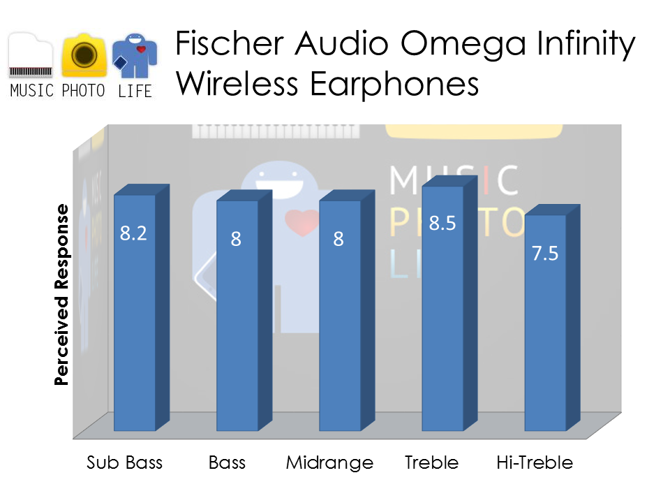 Fischer Audio Omega Infinity audio rating by musicphotolife.com