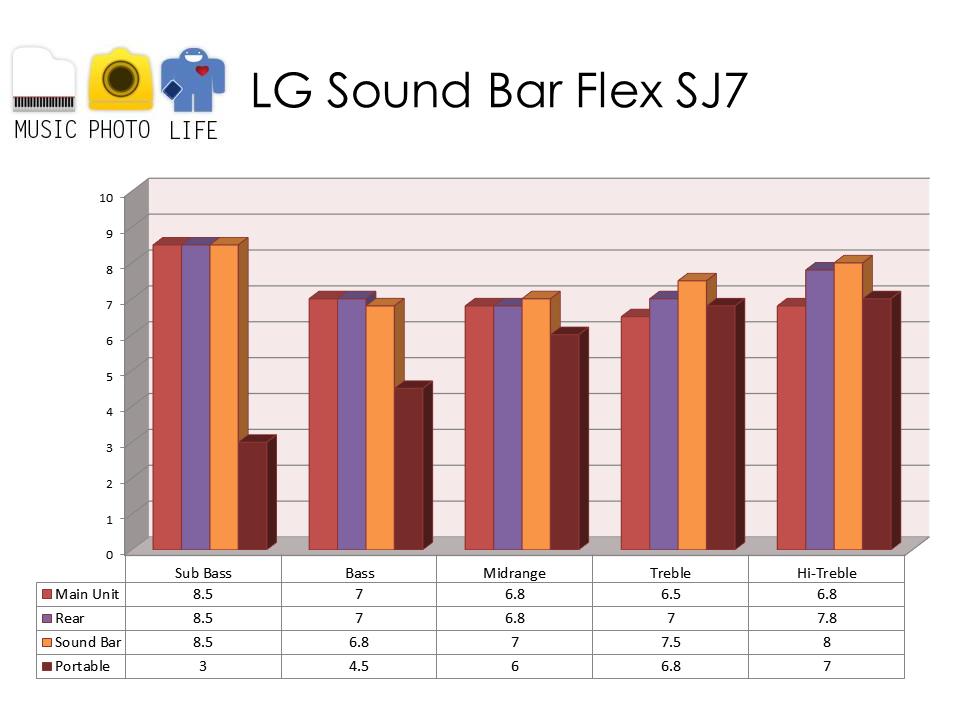 LG Sound Bar Flex SJ7 audio rating by musicphotolife.com