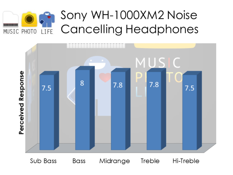 Sony WH-1000XM2 Audio Rating by musicphotolife.com