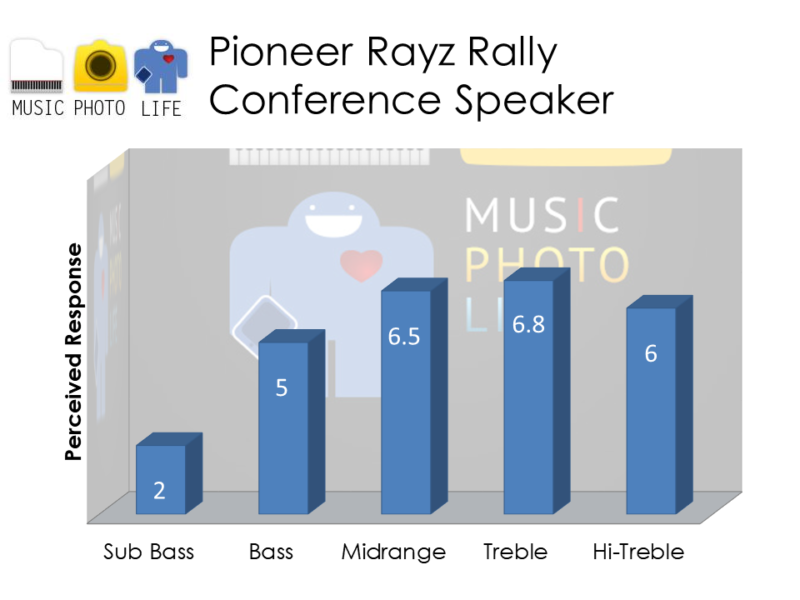 Pioneer Rayz Rally Audio Rating by musicphotolife.com