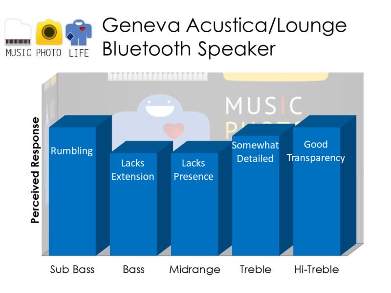 Geneva Acustica Lounge audio rating by musicphotolife.com