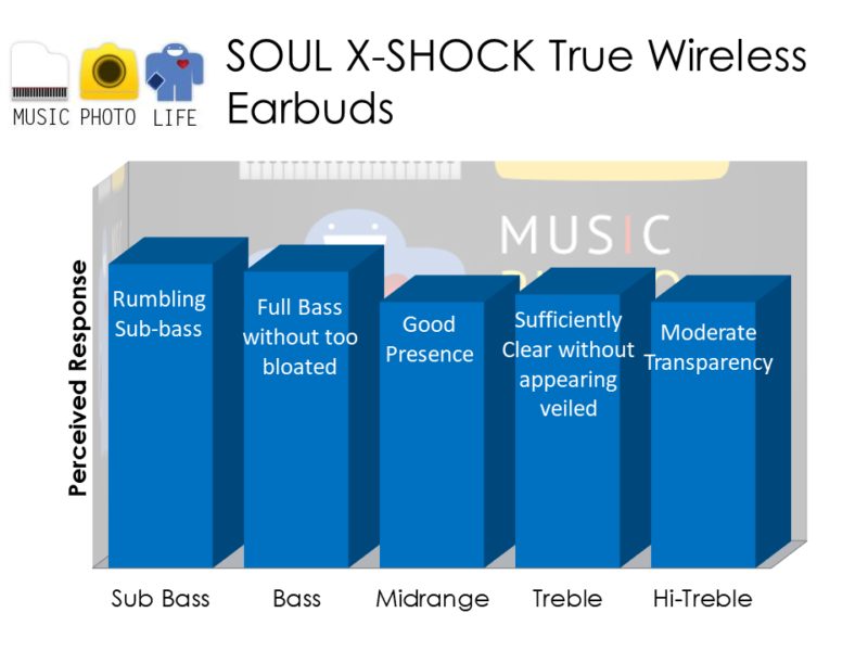 SOUL X-Shock audio rating by musicphotolife.com
