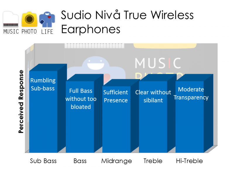 Sudio Niva True Wireless Earphones audio rating review by musicphotolife.com