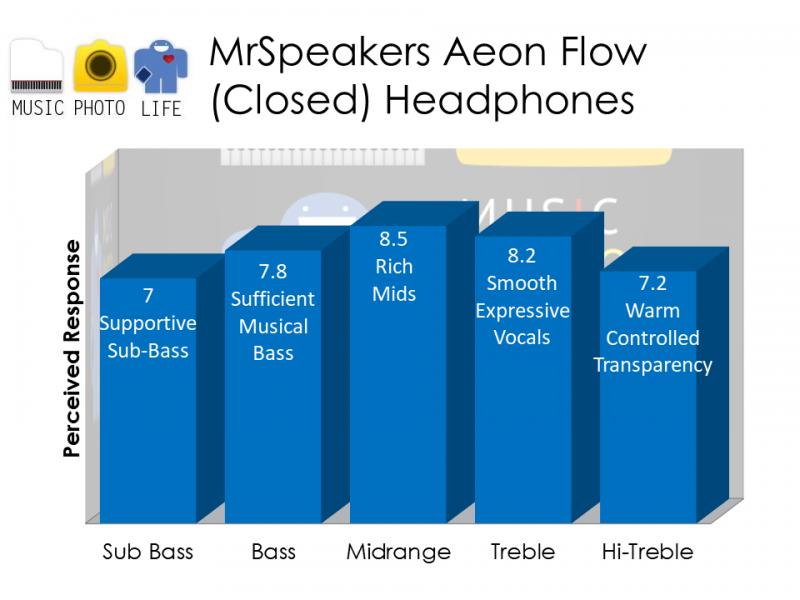 MrSpeakers Aeon Flow Closed Back Headphones audio rating by musicphotolife.com