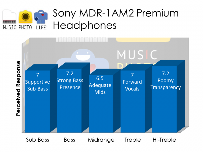 Sony MDR-1AM2 audio rating by musicphotolife.com