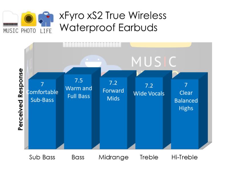xFyro xS2 True Wireless Waterproof Earbuds audio rating by musicphotolife.com, Singapore consumer gadget blog