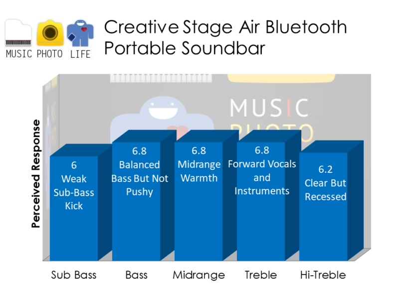 Creative Stage Air audio rating by musicphotolife.com