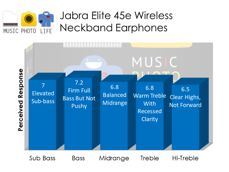 Jabra Elite 45e neckband earphones audio rating by musicphotolife.com, Singapore consumer tech blogger
