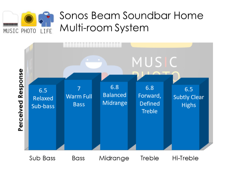 Sonos Beam audio rating by musicphotolife.com, Singapore tech blogger
