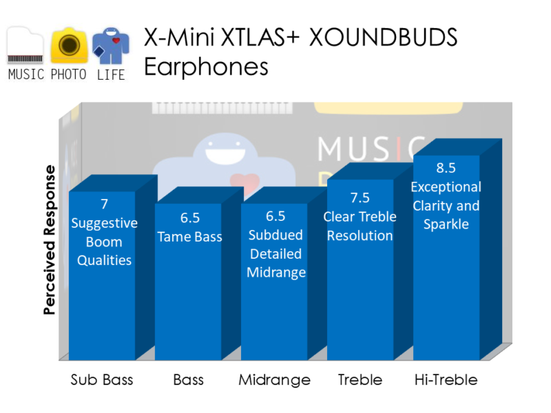 X-mini XTLAS+ earphones audio chart analysis by musicphotolife.com, Singapore tech gadget blogger