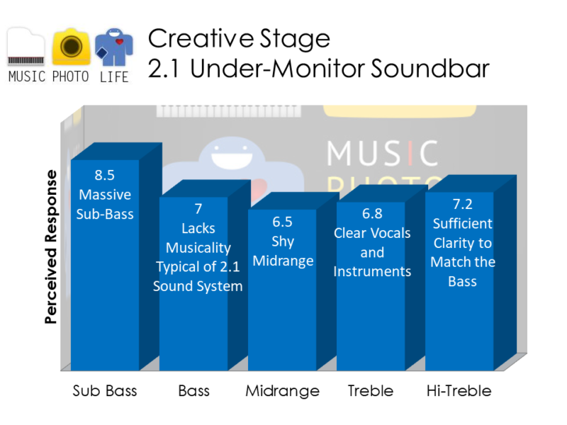 Creative Stage audio chart analysis review by musicphotolife.com, Singapore consumer home product blogger