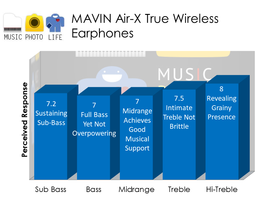 Mavin Air-X True Wireless Earbuds audio analysis by musicphotolife.com by Chester Tan