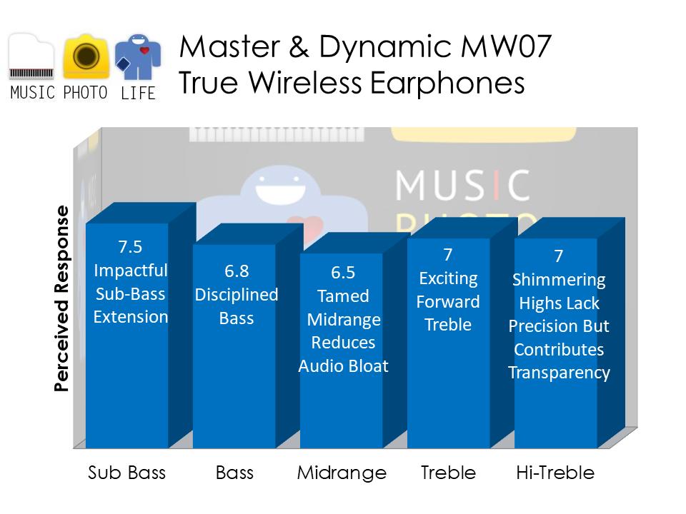 Master & Dynamic MW07 audio analysis by musicphotolife.com Singapore tech blog