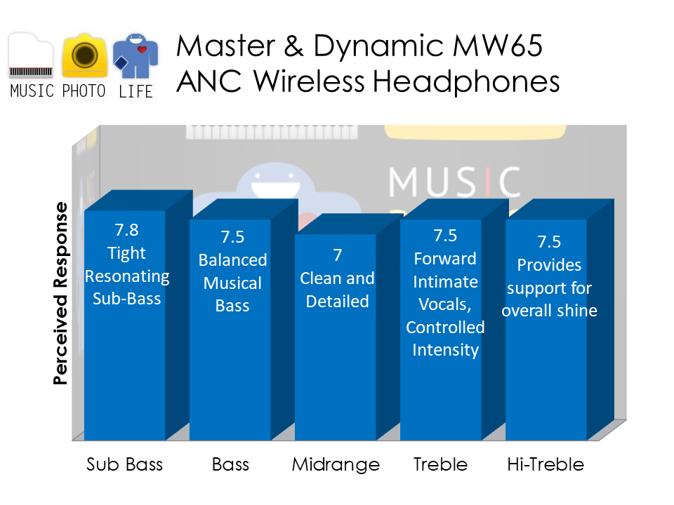 Master & Dynamic MW65 audio analysis by musicphotolife.com Singapore tech blog