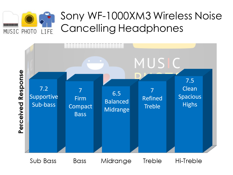 Sony WF-1000XM3 audio analysis by musicphotolife.com Singapore tech blogger reviewer