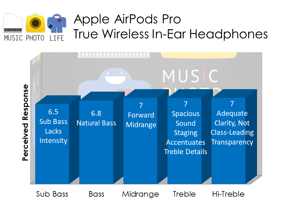 Apple AirPods Pro audio analysis by Singapore tech blogger Chester Tan