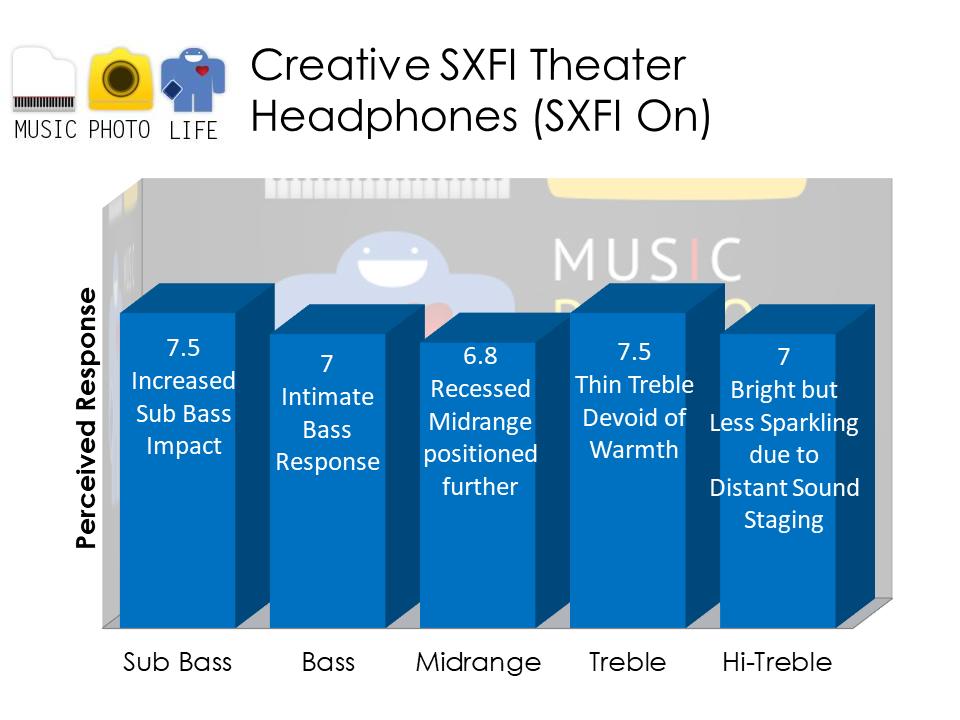Creative SXFI Theater - SXFI On audio analysis
