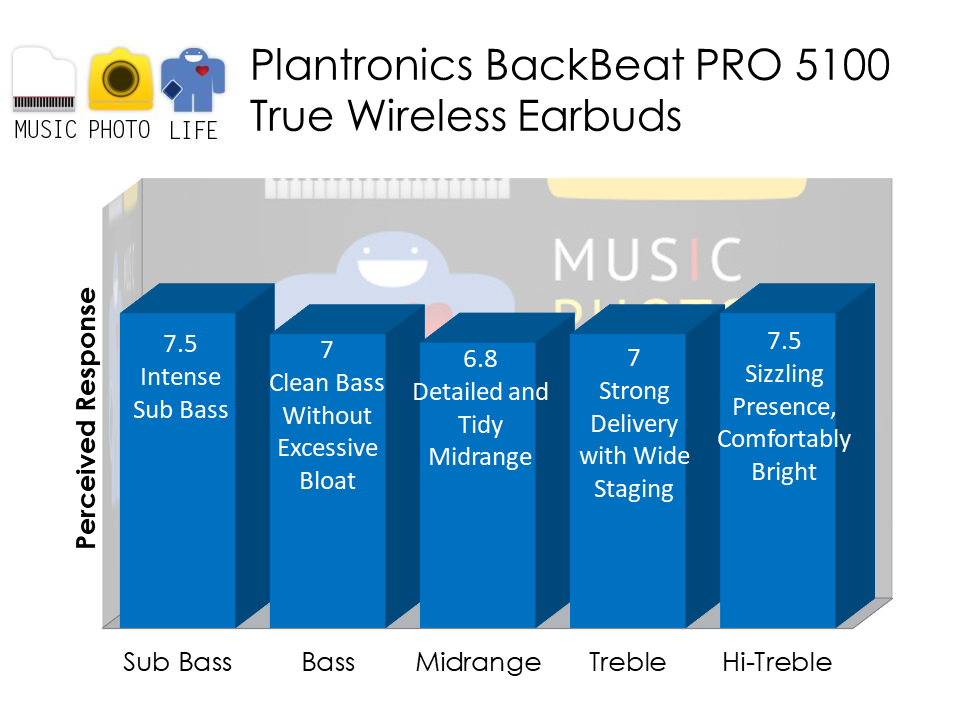 Plantronics BackBeat PRO 5100 audio analysis by musicphotolife.com Singapore Tech Consumer Blog