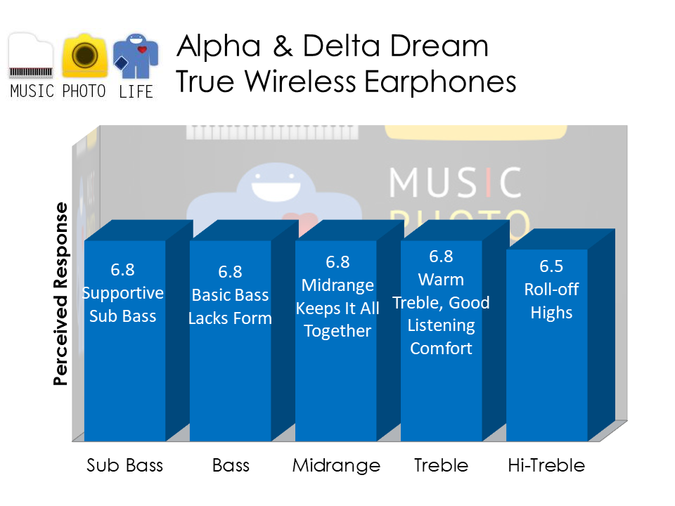 Alpha & Delta Dream audio analysis by Singapore tech blogger Chester Tan