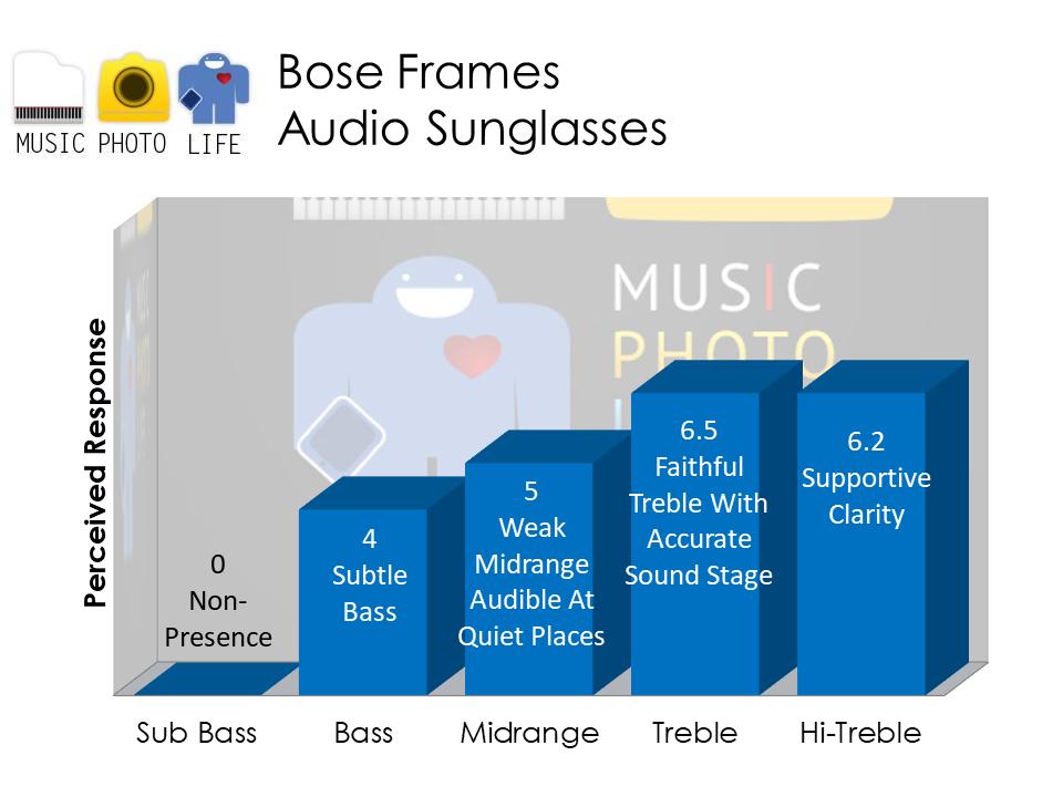 Bose Frames audio analysis by musicphotolife.com Singapore headphones review blog