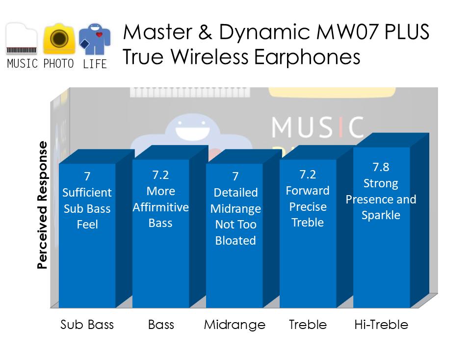 Master & Dynamic MW07 PLUS audio analysis by musicphotolife.com Singapore headphones review blog