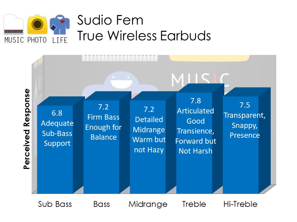 Sudio Fem audio analysis by musicphotolife.com Singapore tech blog