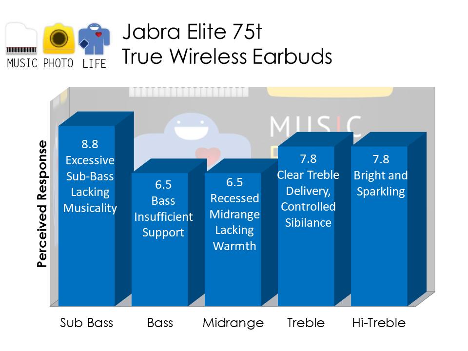 Jabra Elite 75t audio analysis by musicphotolife.com Singapore tech blog