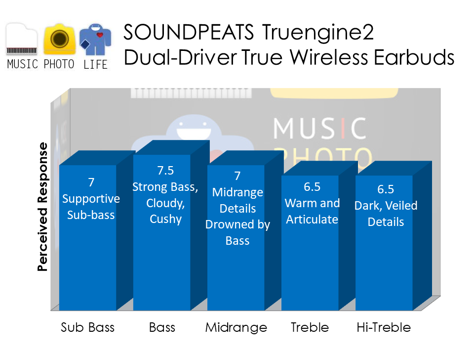 SOUNDPEATS Truengine2 audio analysis by musicphotolife.com Singapore tech blog