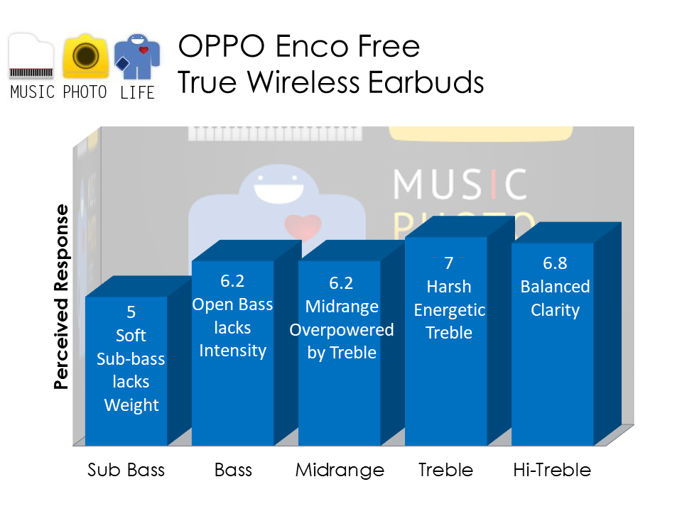 OPPO Enco Free audio analysis by Chester Tan musicphotolife.com Singapore tech blog